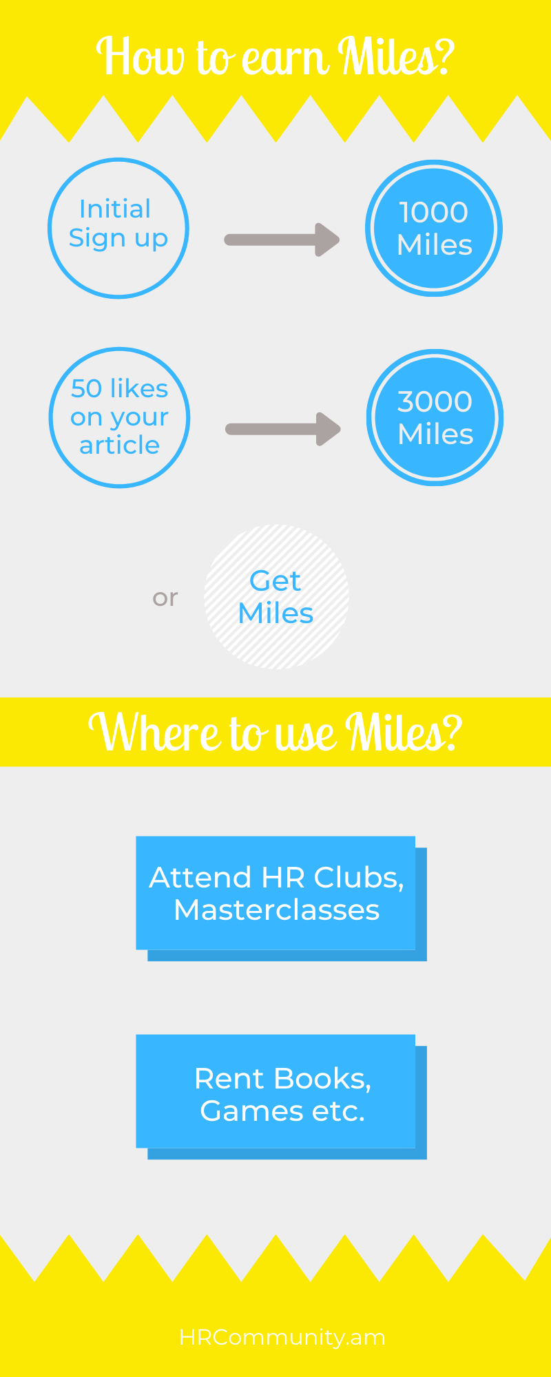 How to earn and use Miles